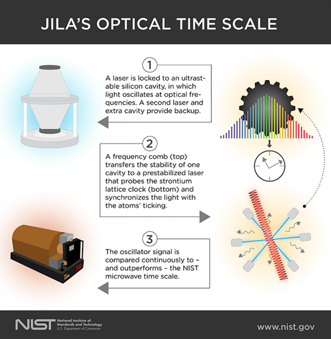 How JILA has improved the accuracy of timekeeping