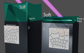 A graphic demonstrating how a material can go from stiff to soft when it is made as a thickerr versus a thinnerr film. The effect occurs when the atomic bonds within a material are disrupted. (Credit: Joshua Knobloch/JILA)