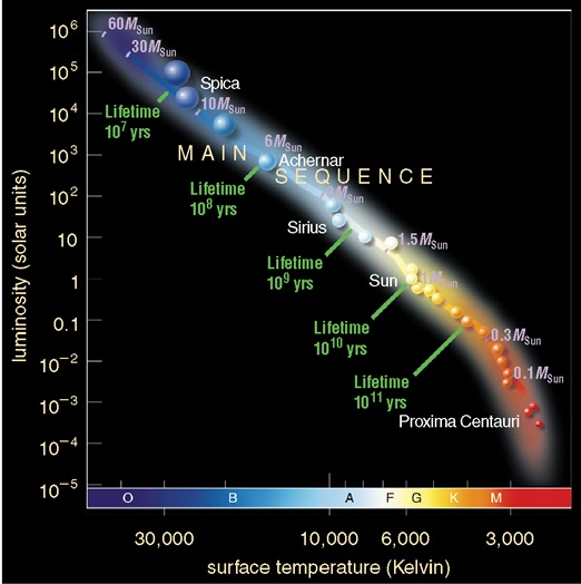 Spring 2018 Astr 1200 001 Main Sequence Stars