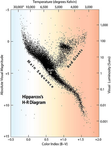 L4s7 above is an h r diagram of about 9000 fairly nearby stars with distances measured by the hipparcos satellite in this diagram the spectral type or ccuart Images